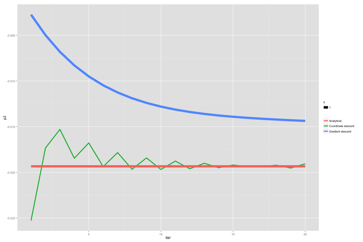 /gradient-descent-vs-coordinate-descent-9b5657f1c59f feature image