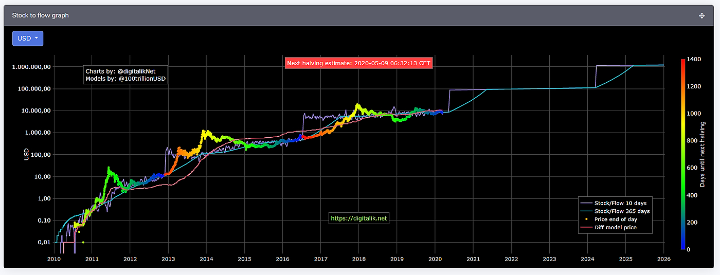 /bitcoins-halving-and-pricing-through-the-prism-of-stock-to-flow-method-hgav32z2 feature image