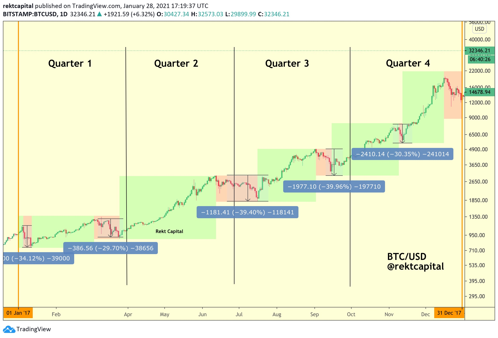 /dont-worry-about-the-retrace-and-more-retroactive-learnings-from-the-2017-bitcoin-bull-market-et47323k feature image