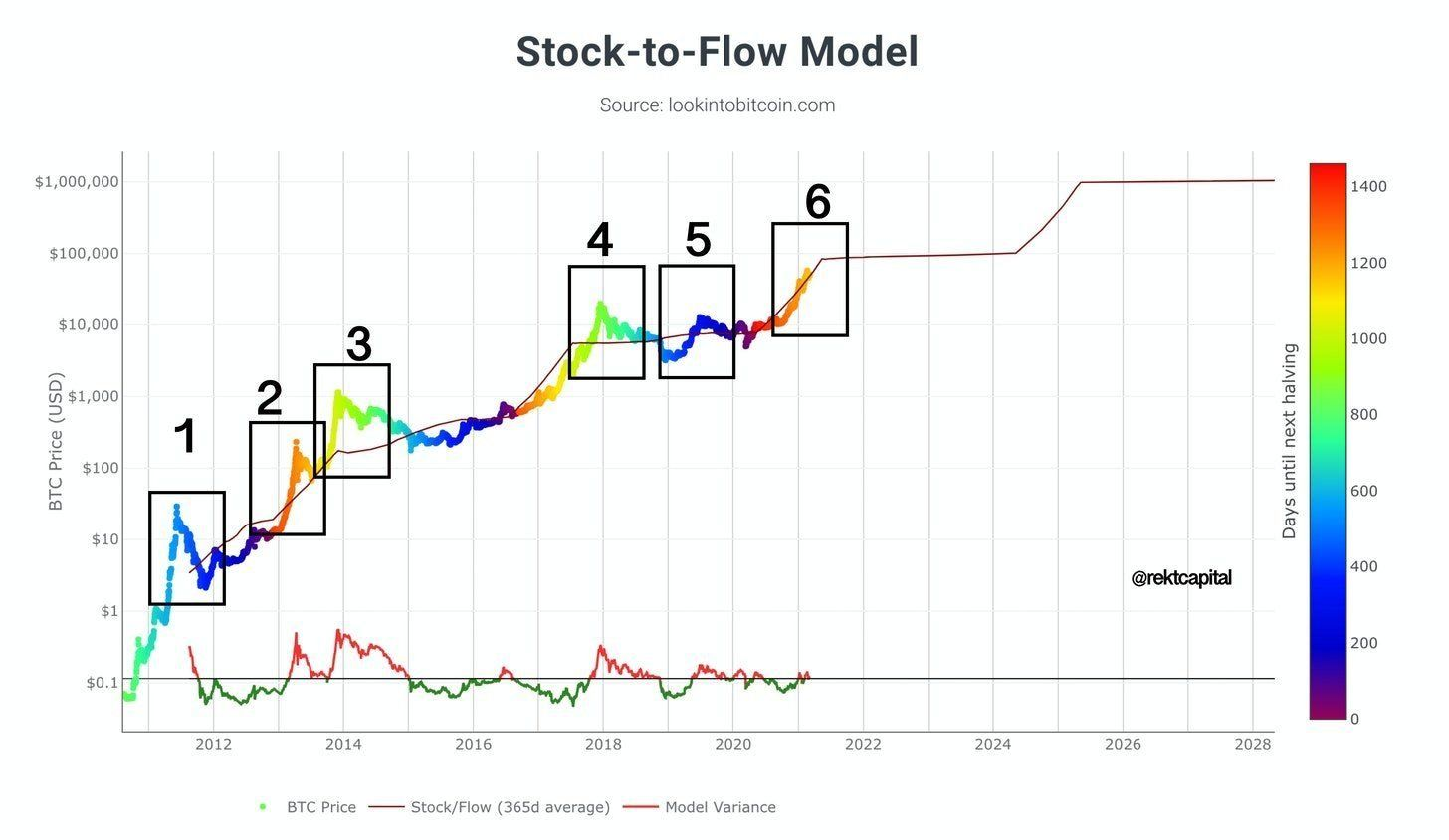 /stock-to-flow-deviation-6-xs1234ng feature image