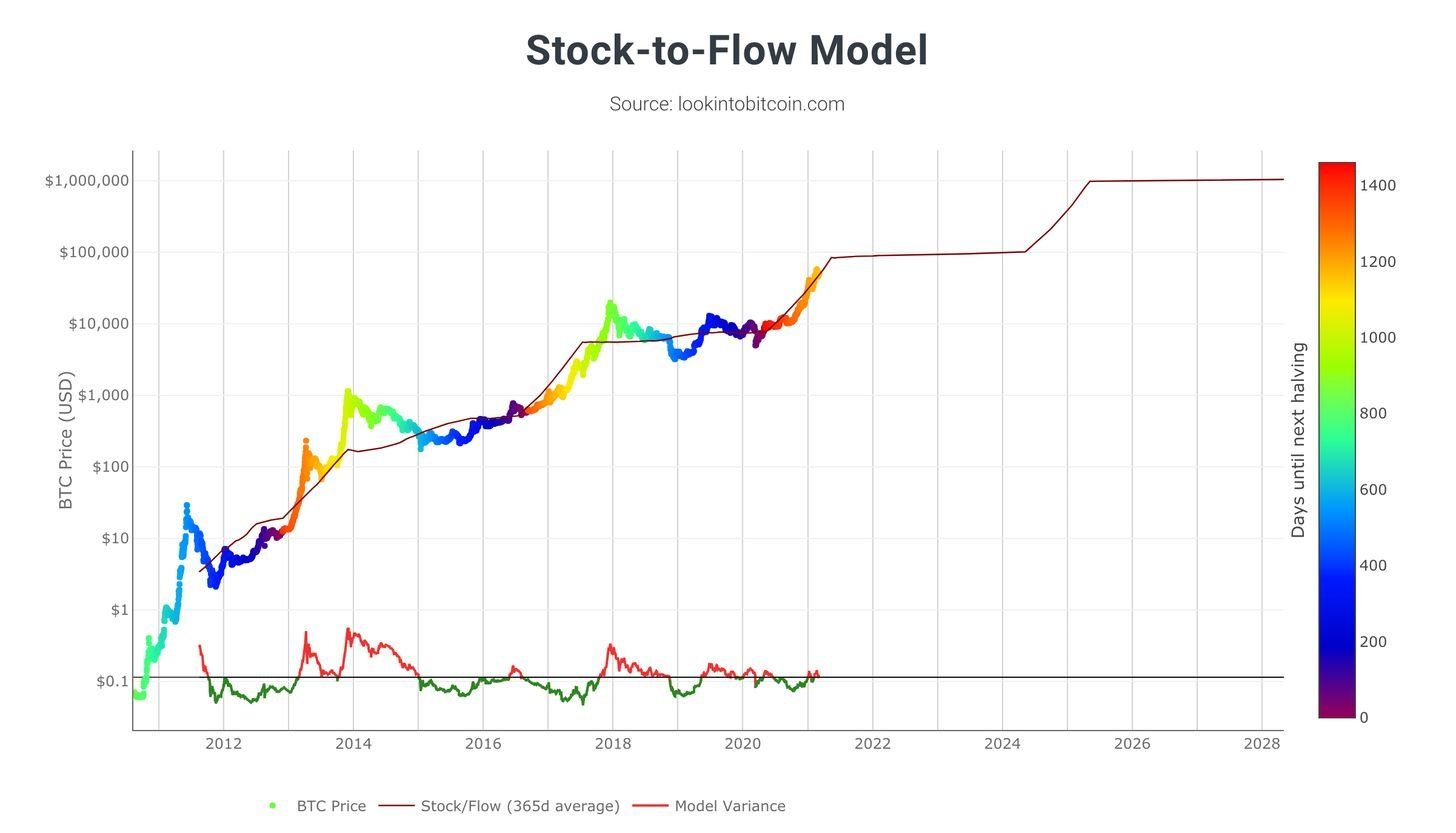 /stock-to-flow-deviations-part-2-85133491 feature image