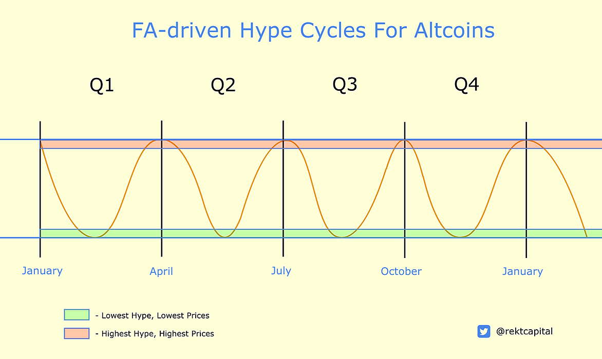 /trading-altcoin-hype-cycles-a-deep-dive-201v3ya9 feature image