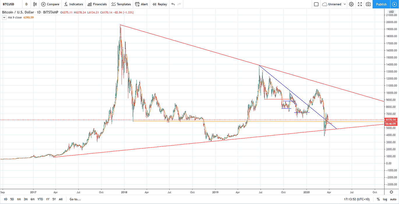 /bitcoin-bear-market-is-it-over-now-fy3h32b3 feature image