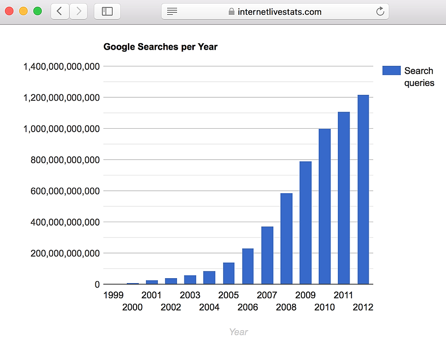 /from-1999-to-2020-google-grew-from-10k-to-46b-daily-searches-e1xx32yp feature image