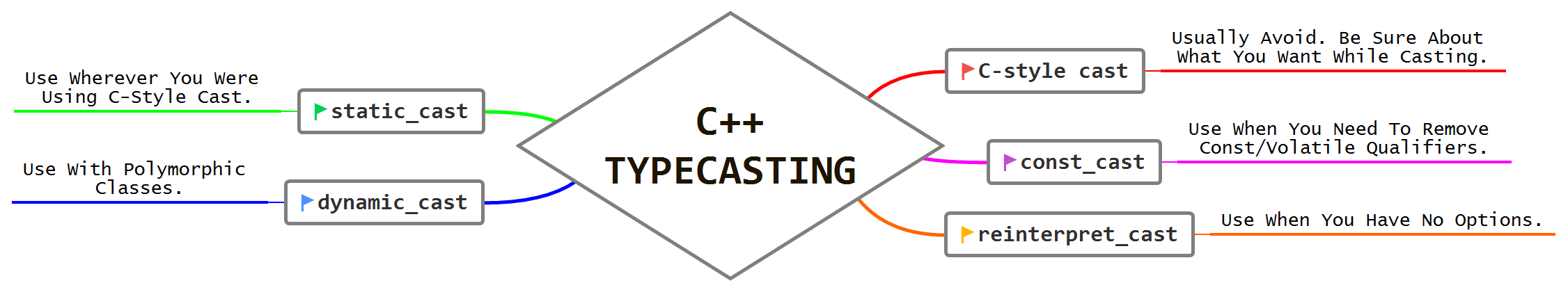 /c-type-casting-for-c-developers-0c823y9k feature image